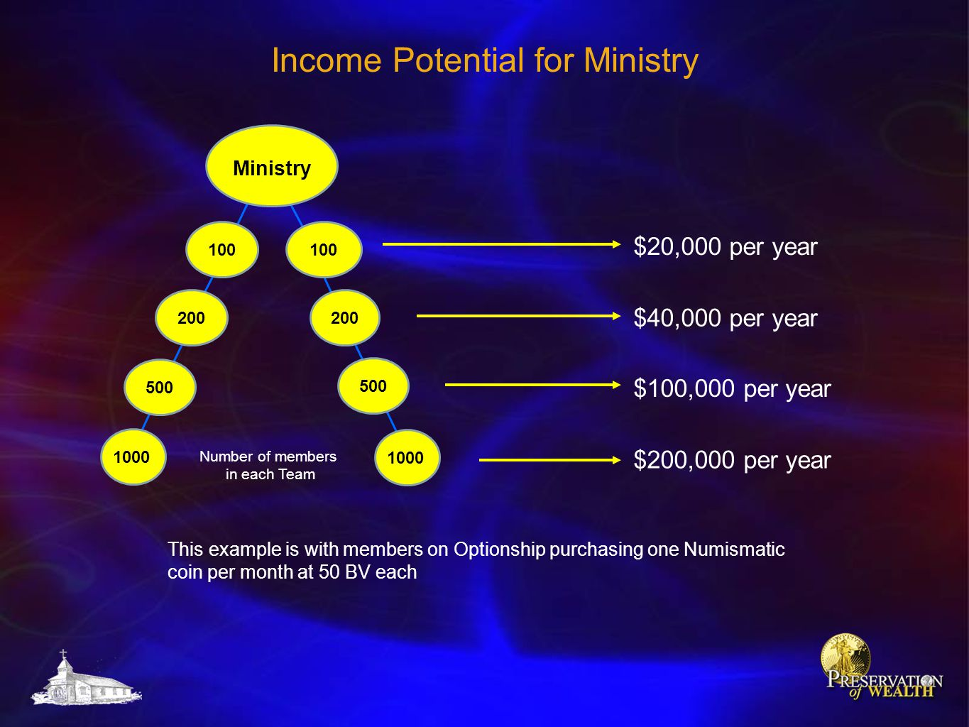 Income Potential for Ministry