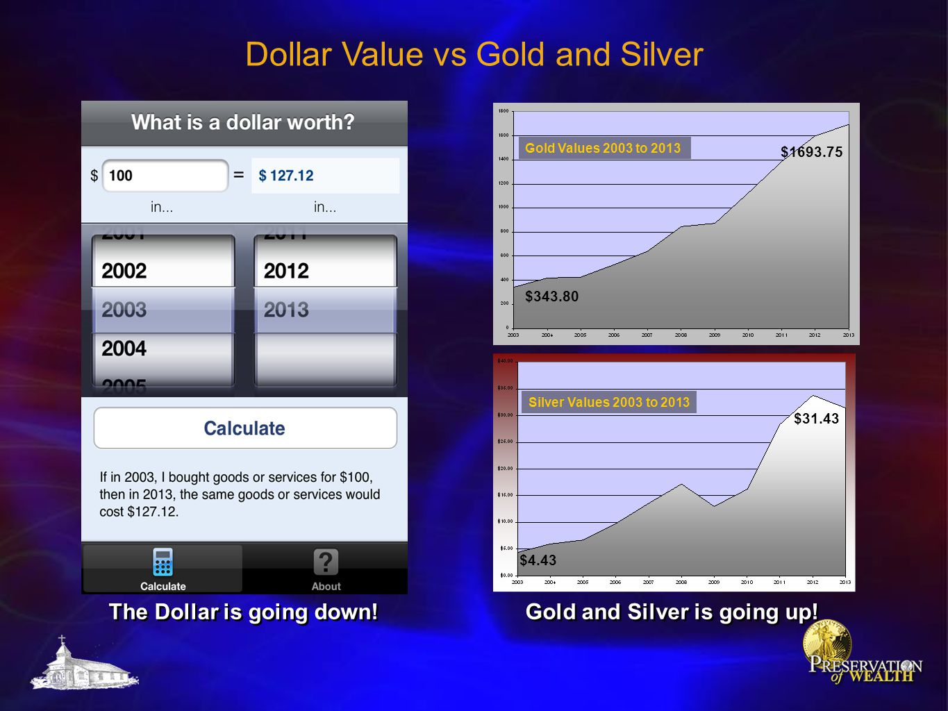 Dollar Value vs Gold and Silver