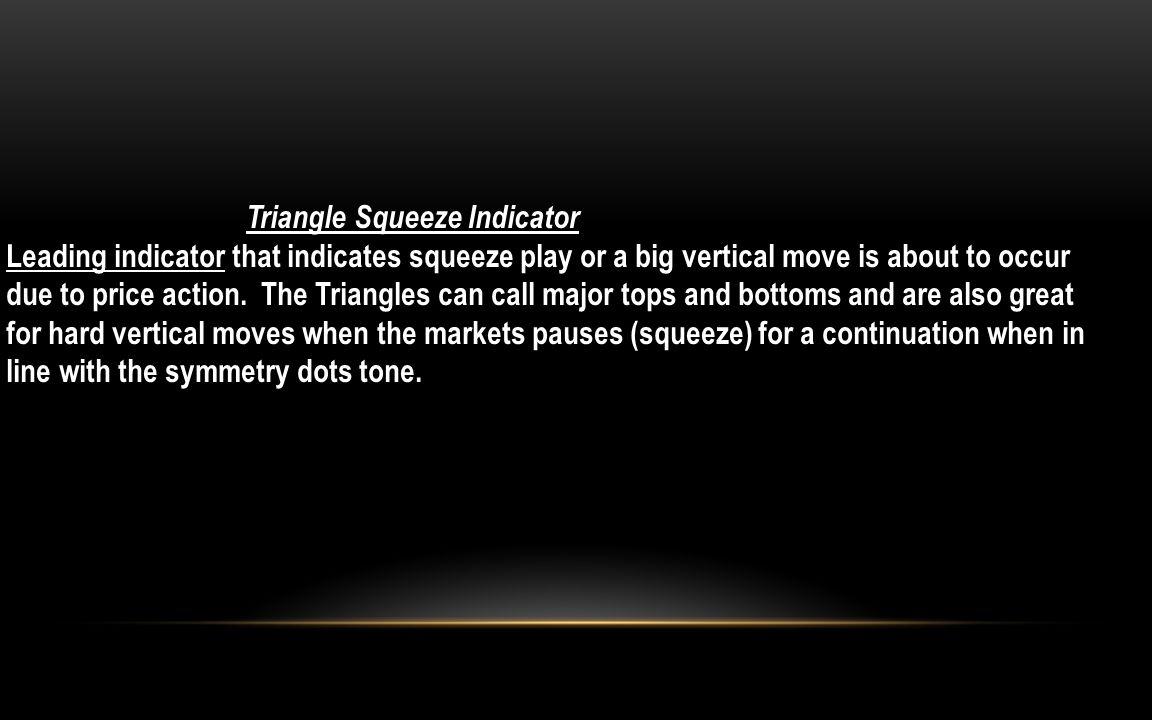 Triangle Squeeze Indicator