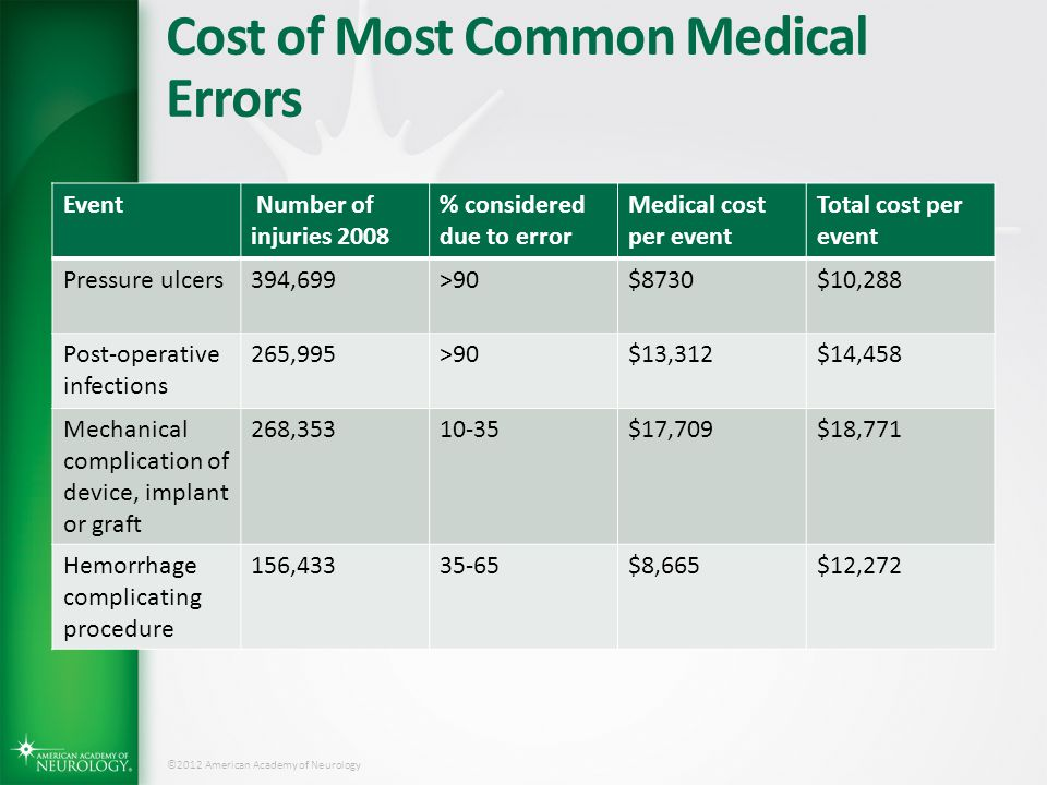 Cost of Most Common Medical Errors