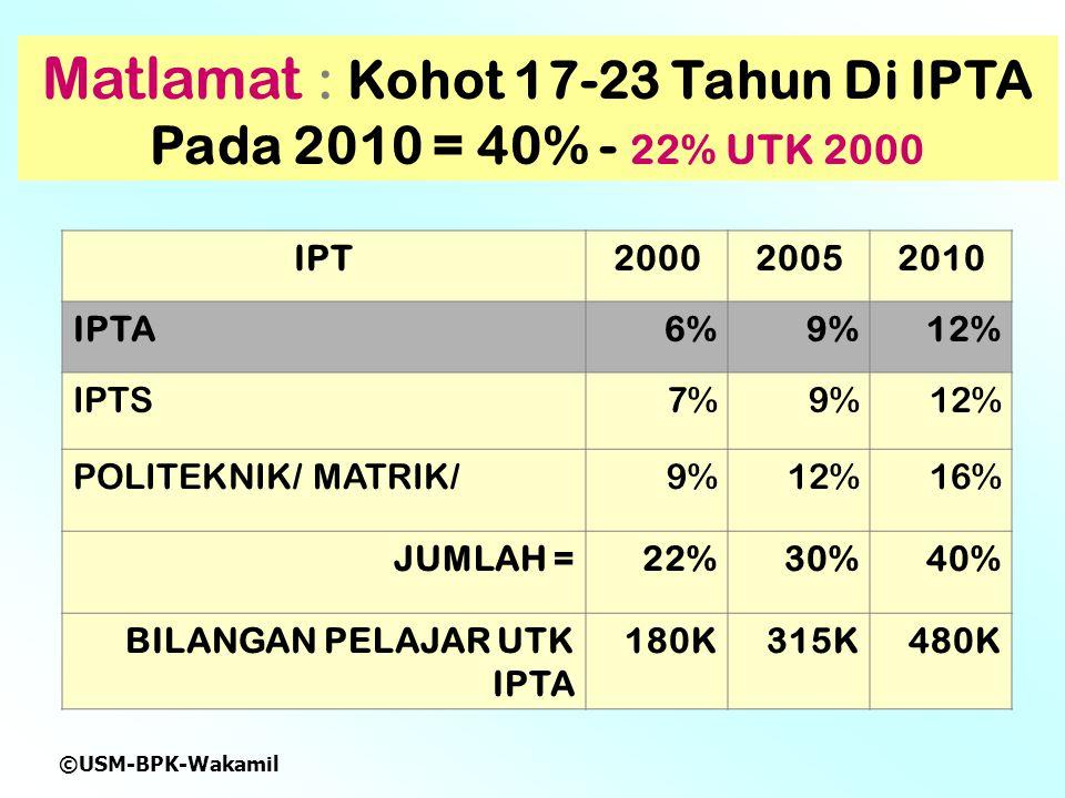 Matlamat : Kohot 17-23 Tahun Di IPTA Pada 2010 = 40% - 22% UTK 2000