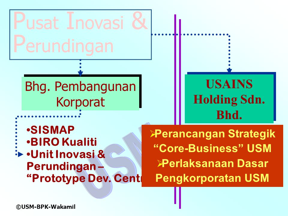 Pusat Inovasi & Perundingan