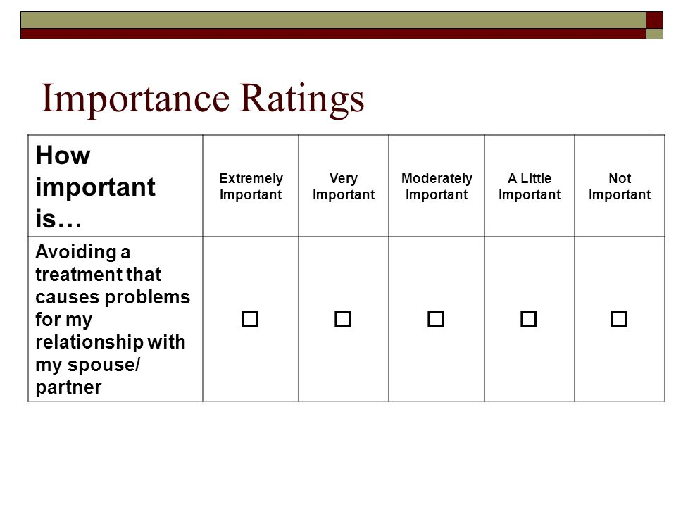 Importance Ratings How important is… 