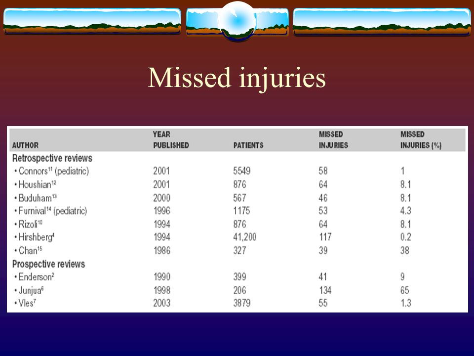 Missed injuries