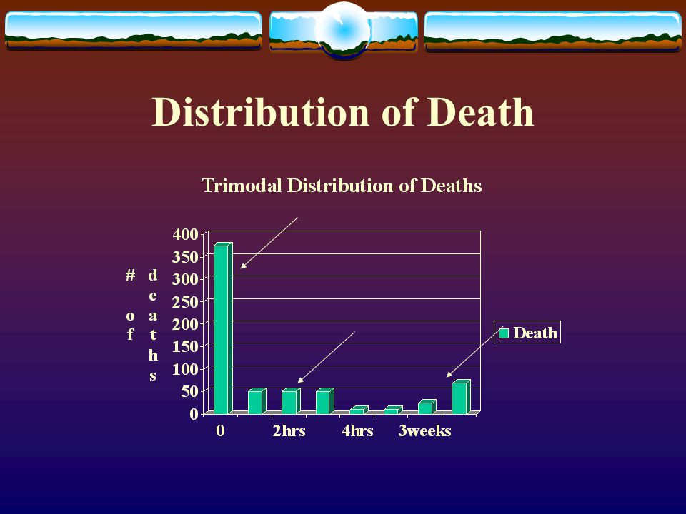Distribution of Death