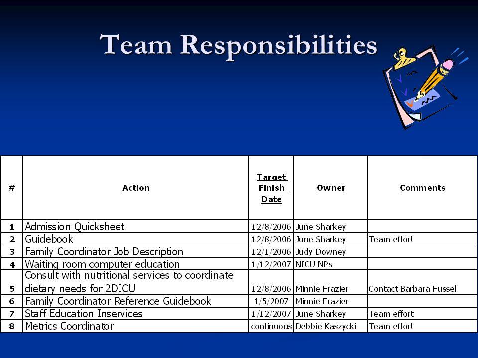 Team Responsibilities
