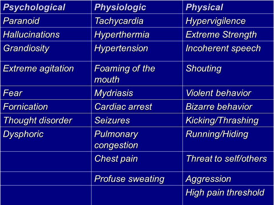 Psychological Physiologic. Physical. Paranoid. Tachycardia. Hypervigilence. Hallucinations. Hyperthermia.