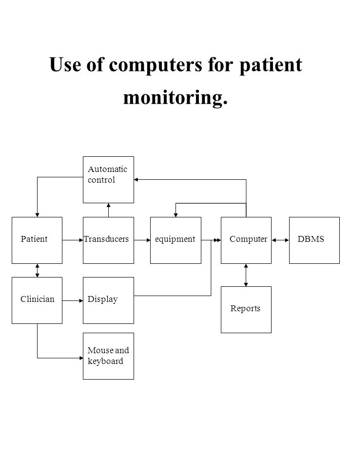 Use of computers for patient monitoring.