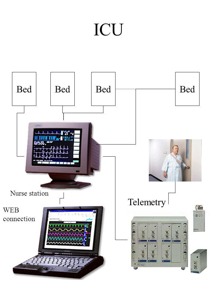 ICU Bed Bed Bed Bed Nurse station Telemetry WEB connection