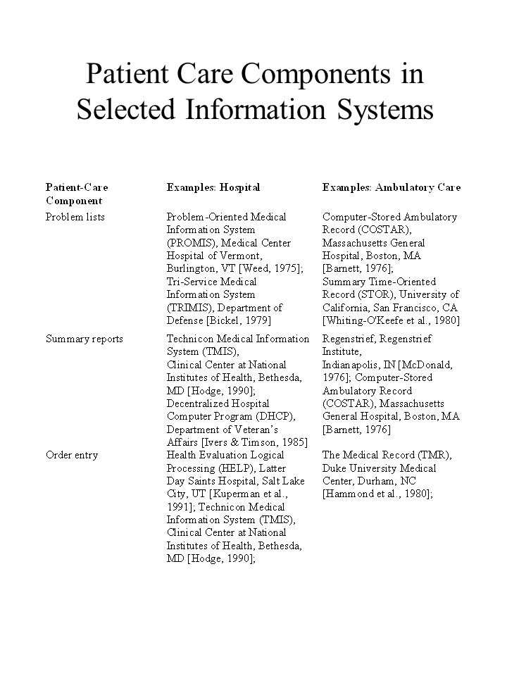 Patient Care Components in Selected Information Systems
