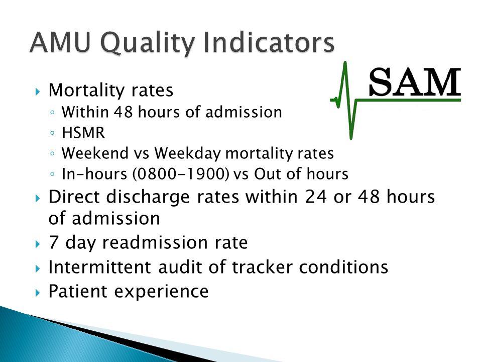 AMU Quality Indicators