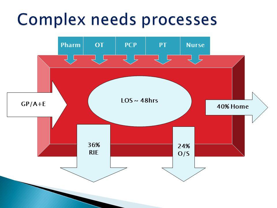 Complex needs processes