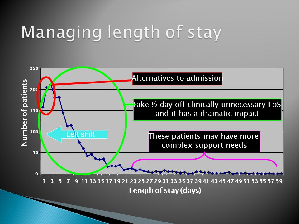 Managing length of stay