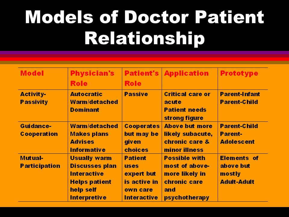 physician patient relationship models and theories