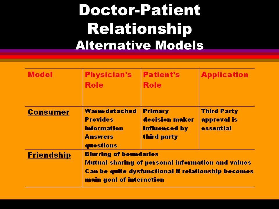 Doctor-Patient Relationship Alternative Models