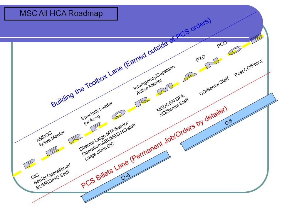 MSC All HCA Roadmap PCO. PXO. Building the Toolbox Lane (Earned outside of PCS orders) Post CO/Policy.
