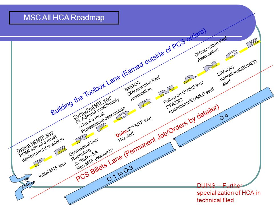 MSC All HCA Roadmap Officer within Prof Association. DFA/OIC operational/BUMED staff. O-4.