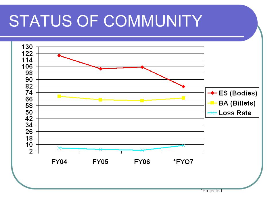 STATUS OF COMMUNITY ES: ENDSTRENGTH Bodies 86
