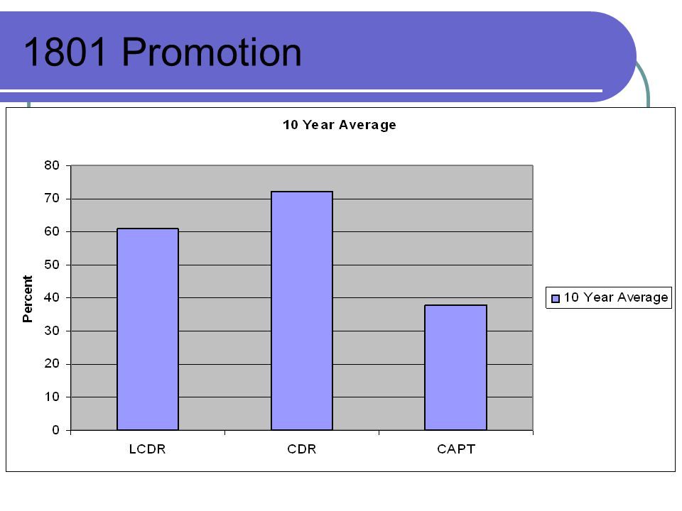 1801 Promotion Relatively good.
