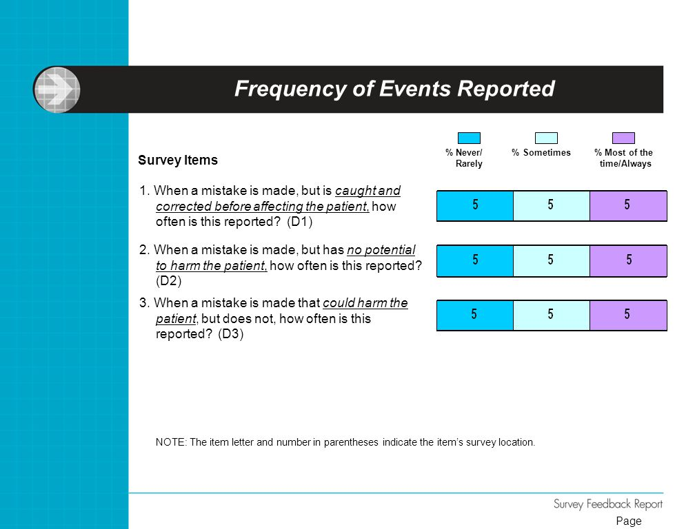Frequency of Events Reported