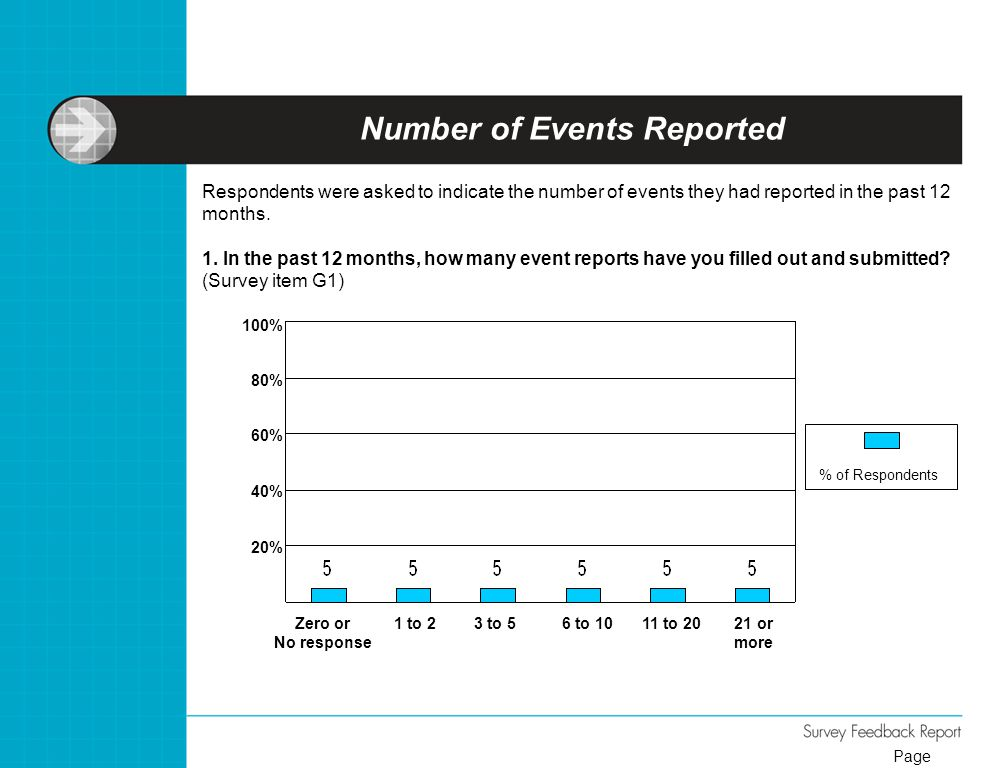 Number of Events Reported