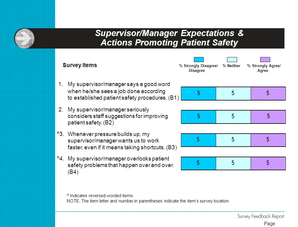 Supervisor/Manager Expectations & Actions Promoting Patient Safety