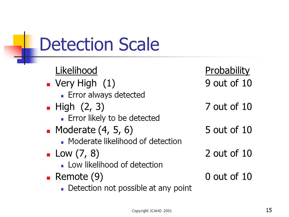 Detection Scale Likelihood Probability Very High (1) 9 out of 10