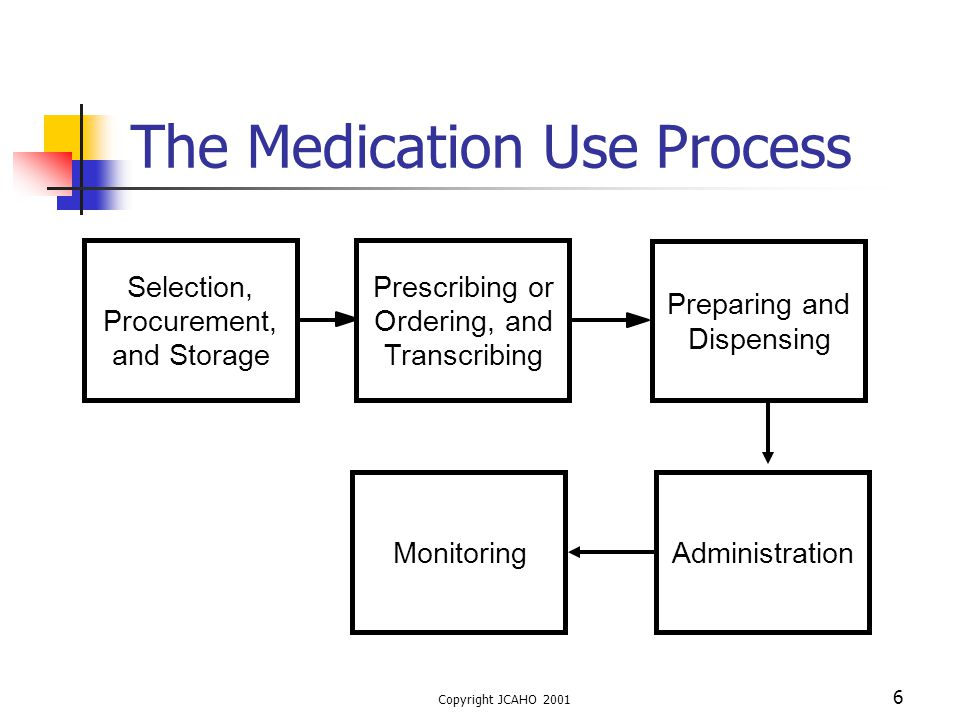 The Medication Use Process