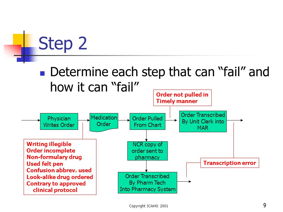 Step 2 Determine each step that can fail and how it can fail