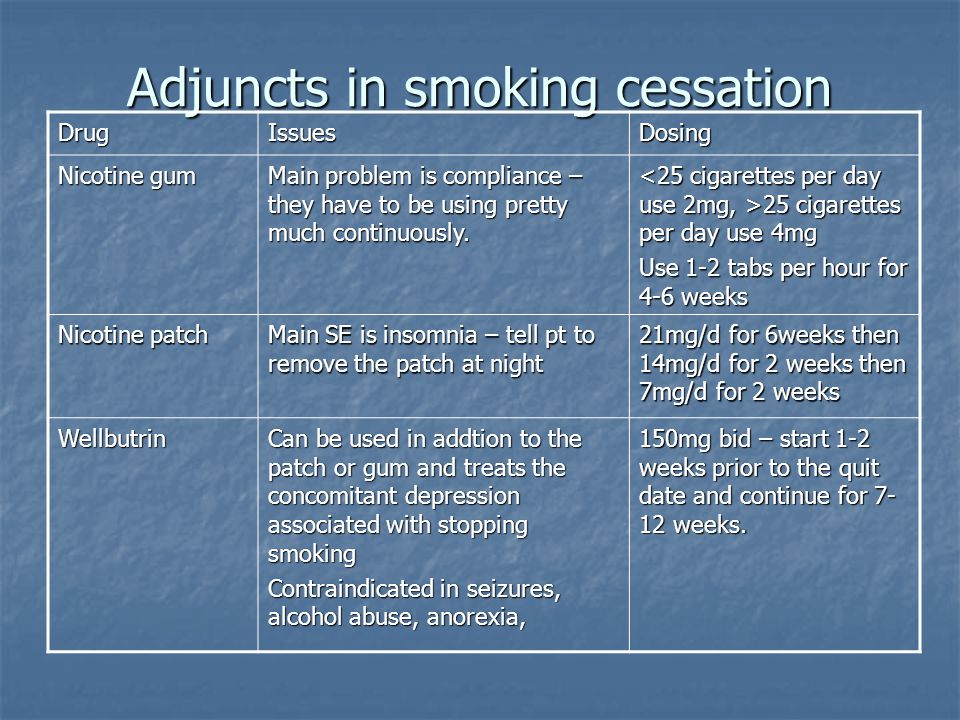 Adjuncts in smoking cessation