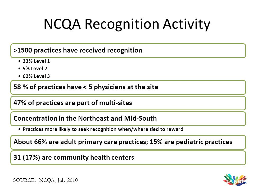 NCQA Recognition Activity