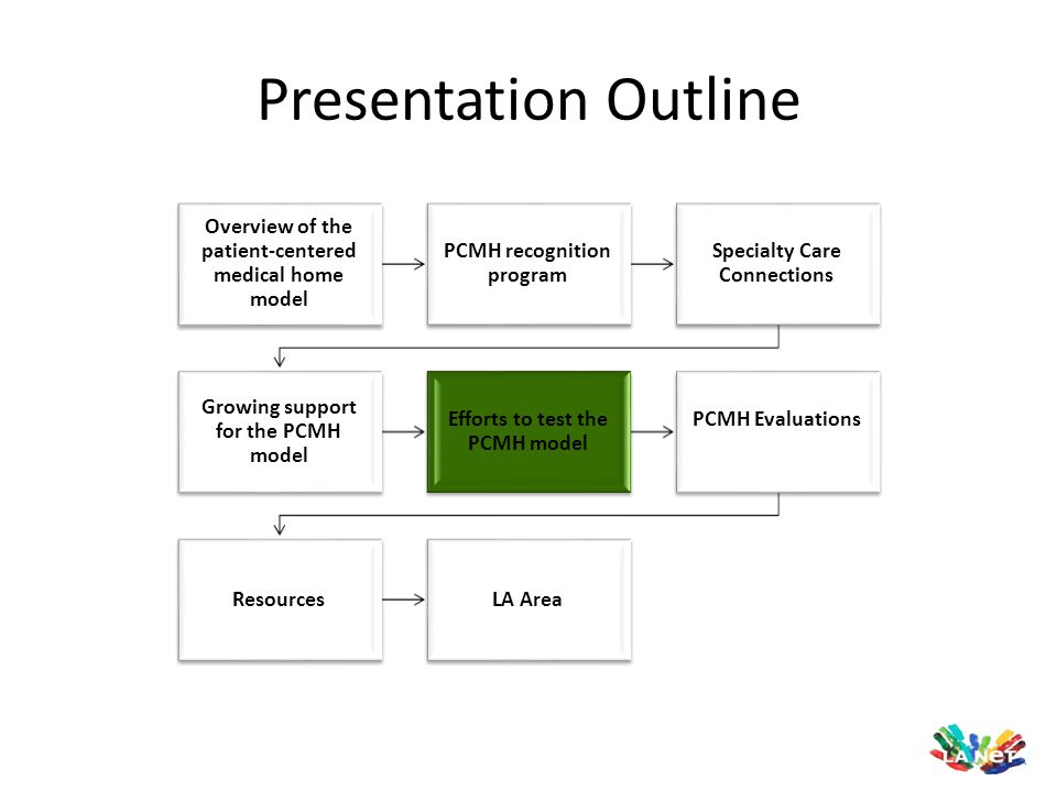 Presentation Outline Overview of the patient-centered medical home model. PCMH recognition program.
