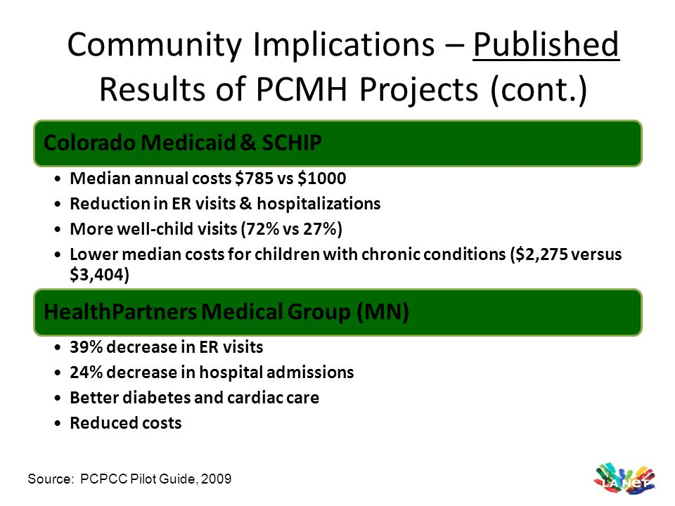 Community Implications – Published Results of PCMH Projects (cont.)