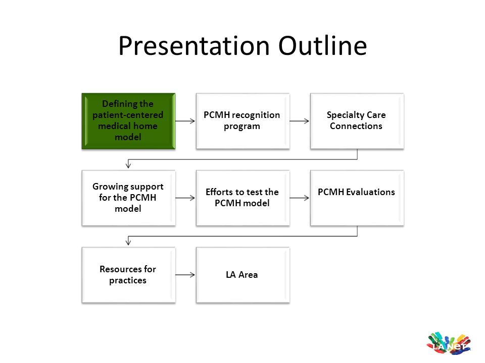 Presentation Outline Defining the patient-centered medical home model