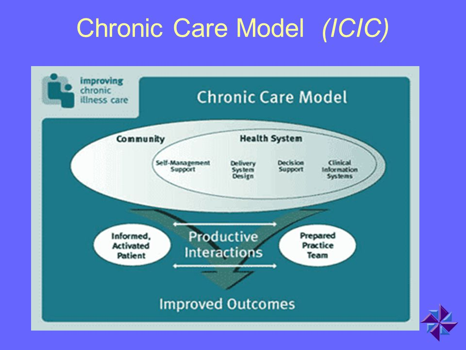 Chronic Care Model (ICIC)
