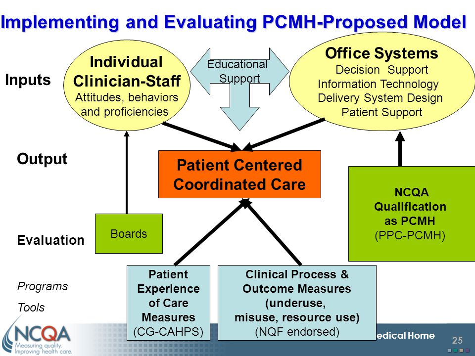 Implementing and Evaluating PCMH-Proposed Model