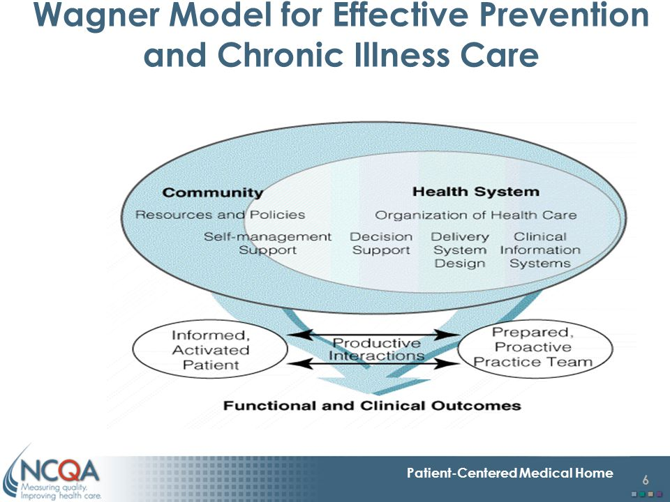 Wagner Model for Effective Prevention and Chronic Illness Care