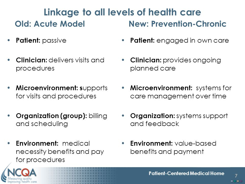 Linkage to all levels of health care Old: Acute Model