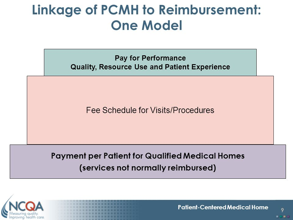 Linkage of PCMH to Reimbursement: One Model