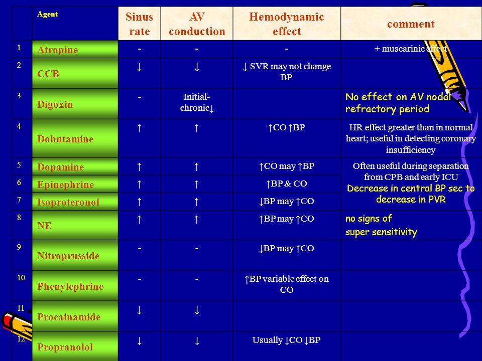 Sinus rate AV conduction Hemodynamic effect comment
