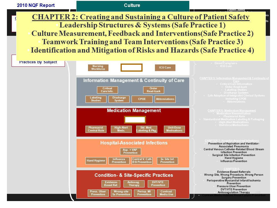 CHAPTER 2: Creating and Sustaining a Culture of Patient Safety