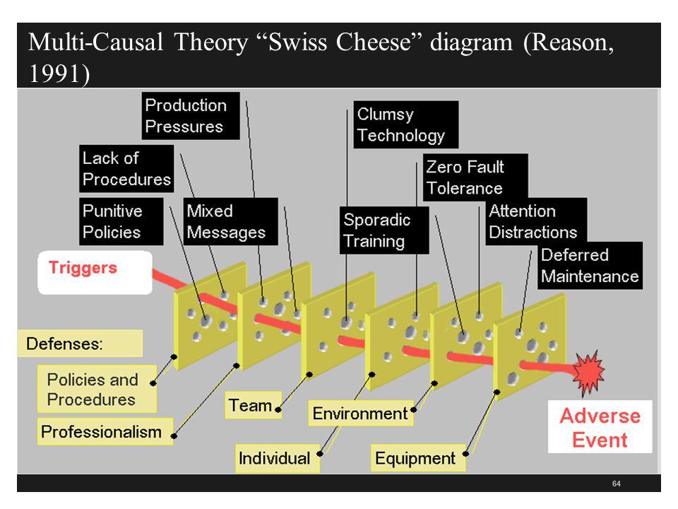 Multi-Causal Theory Swiss Cheese diagram (Reason, 1991)