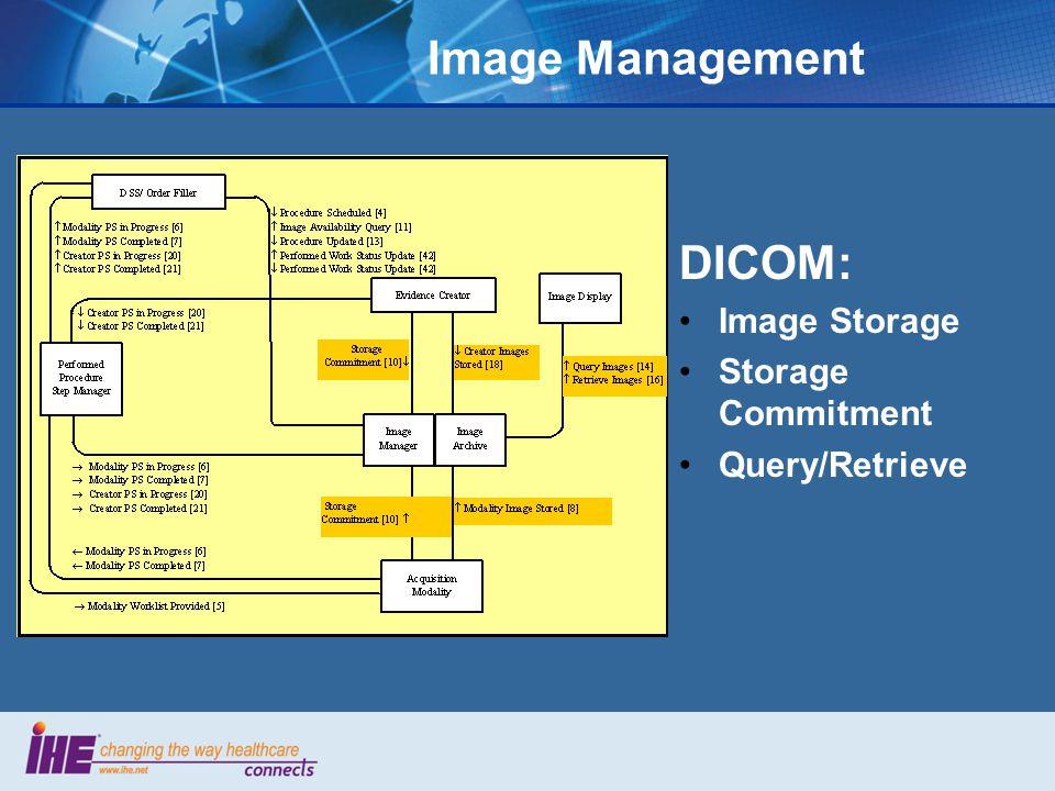 Image Management DICOM: Image Storage Storage Commitment