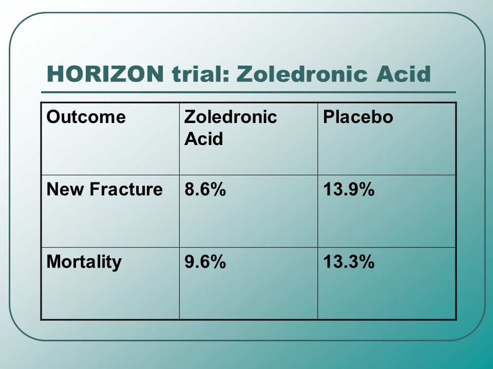 HORIZON trial: Zoledronic Acid