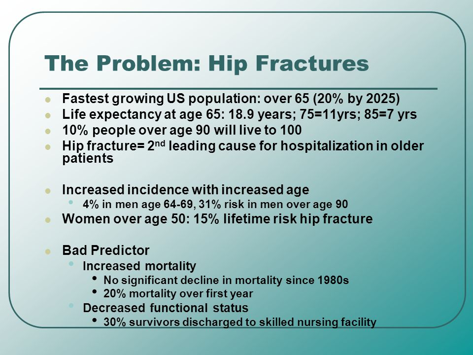 The Problem: Hip Fractures