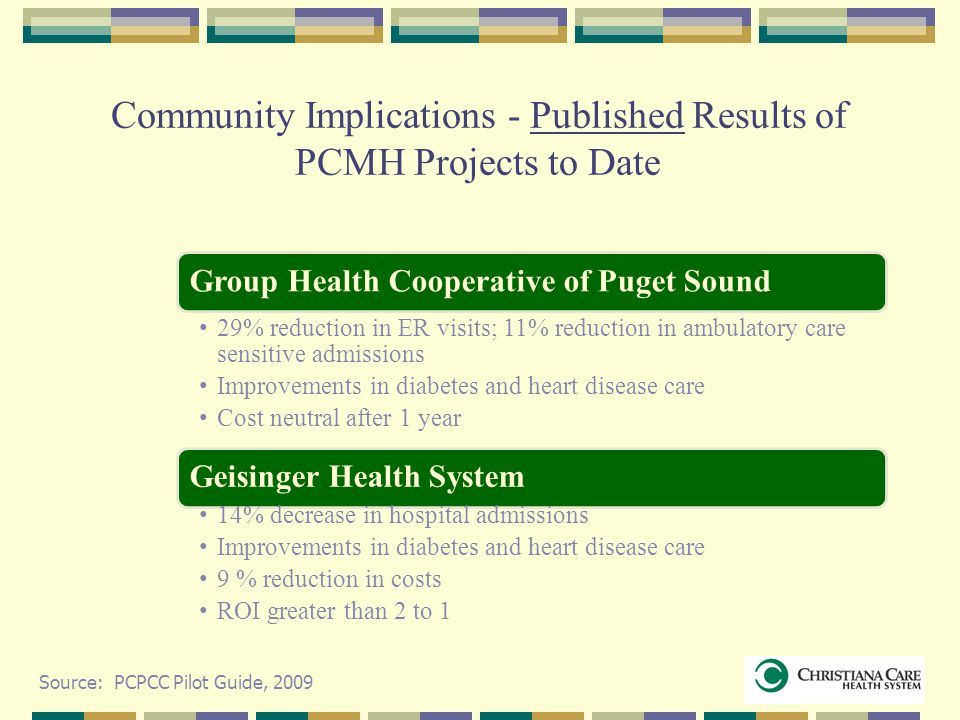 Community Implications - Published Results of PCMH Projects to Date