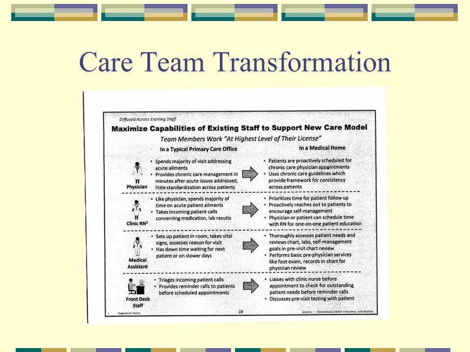 Care Team Transformation