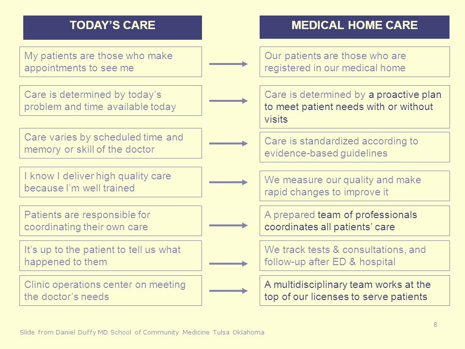 TODAY'S CARE MEDICAL HOME CARE