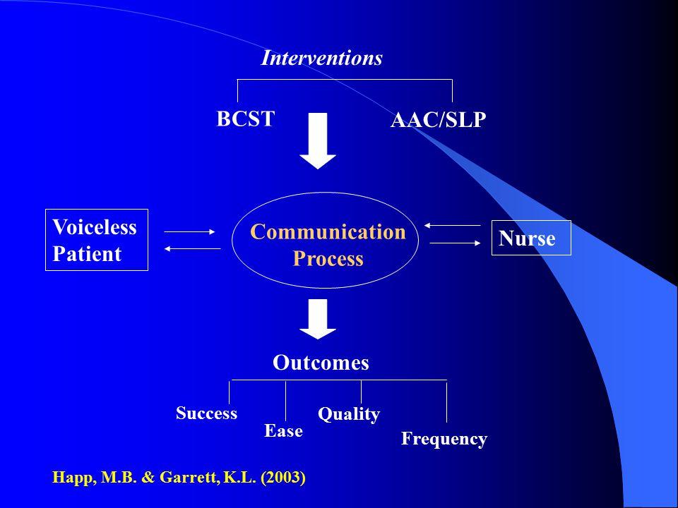 Interventions BCST AAC/SLP Voiceless Communication Patient Nurse