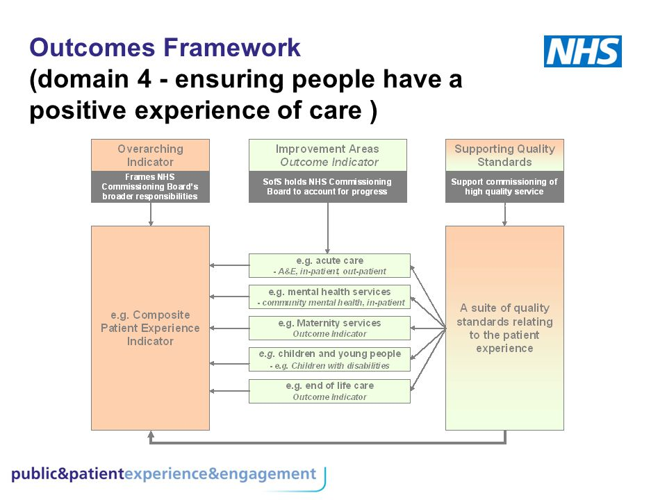 Outcomes Framework (domain 4 - ensuring people have a positive experience of care )